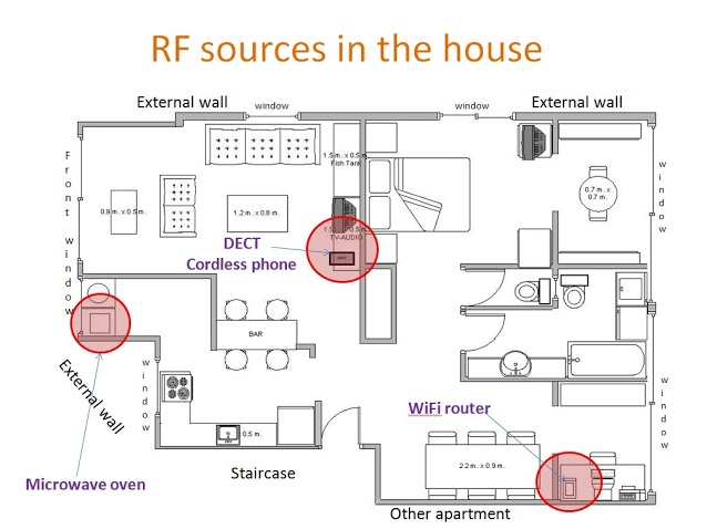 RF Radiation Sources in the Home