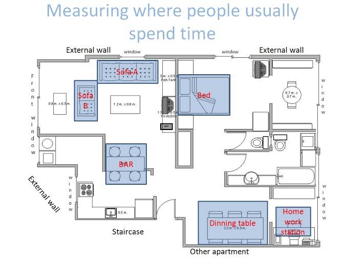 EMF Levels vs. Occupancy Level