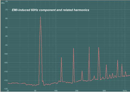 60 Hz Power Line Harmonics Dirty Electricity Electropollution