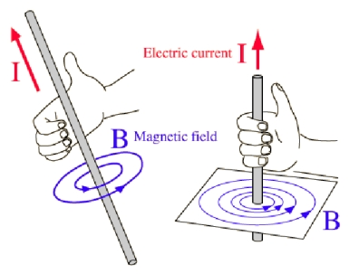 EMF Magnetic Field from Current Flow