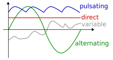 Alternating Current AC Magnetic Fields Direct Current DC or Static Magnetic Fields and Quasi-DC Magnetic Fields