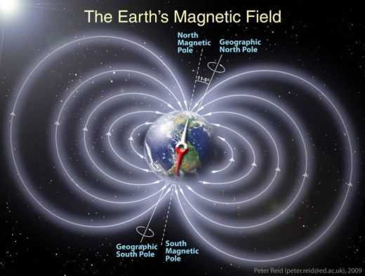 Earth DC Geomagnetic Field EMF