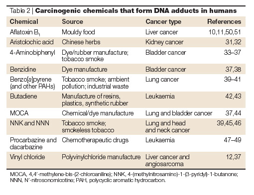 Example Carcinogens and Linked Cancers