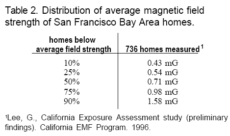Distribution Magnetic Field Strength Homes