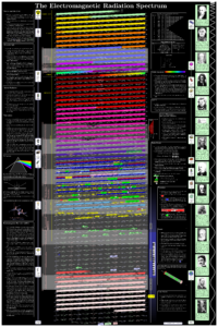 EMF RF Light Spectrum Radar Nuclear Radiation Reference Frequency Poster