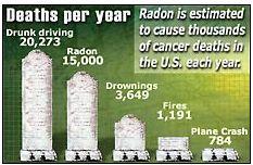 Radon Deaths Safety Comparison