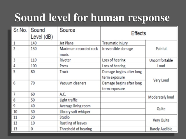 Hearing Damage from Different Noise Sound Levels dB decibels