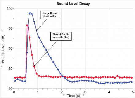 Sound Level Decay Graph