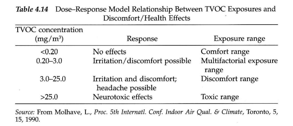 TVOC Table for Environmental Illness Effects from Indoor Air Quality Issues