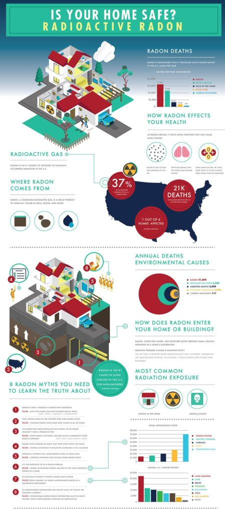 Radon Dangers and Statistics - Home Indoor Air Quality Safety