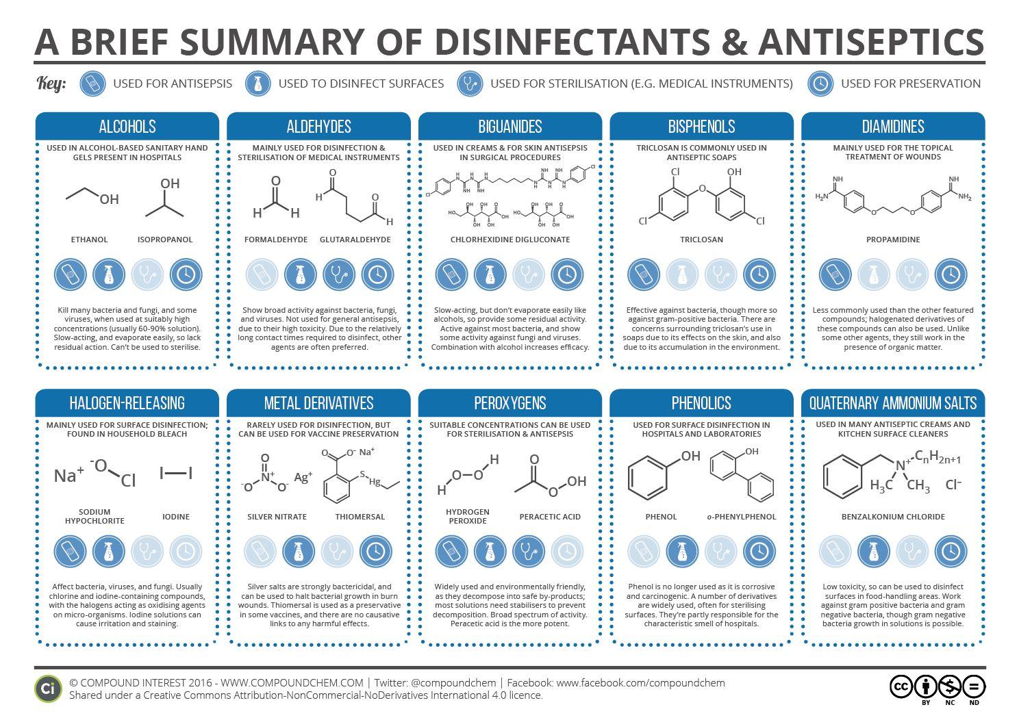Classes of Disinfectants & Antiseptics
