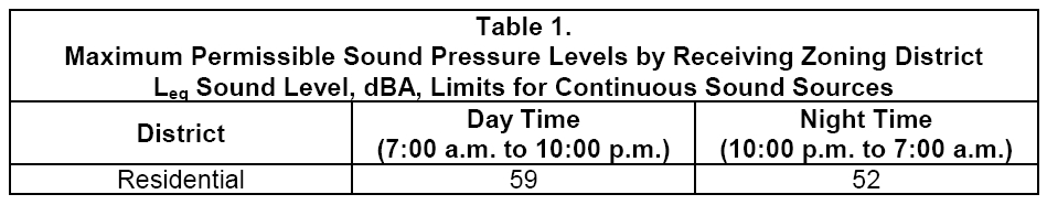DNL (Day Night Level) Noise / Sound Level Ordinance