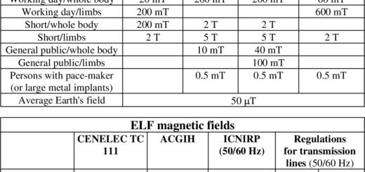 EMF Radiation Safety Limits Table 1