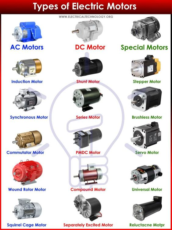 EMF from Electric Motor Types